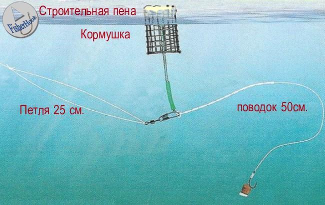 Как сделать плавающую кормушку для фидера